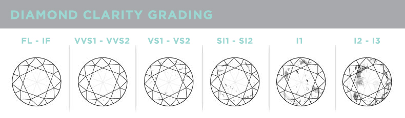 diamond-clarity-grading-chart